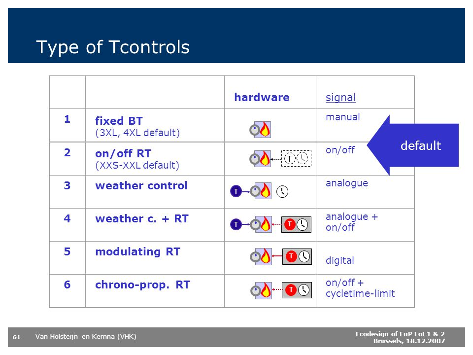 Type of Tcontrols default hardware signal 1 fixed BT 2 on/off RT 3
