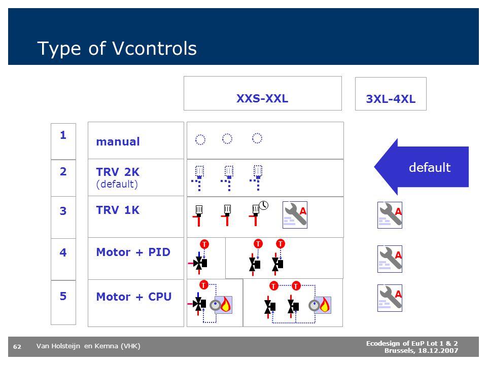 Type of Vcontrols default XXS-XXL 3XL-4XL 1 manual 2 TRV 2K 3 TRV 1K 4