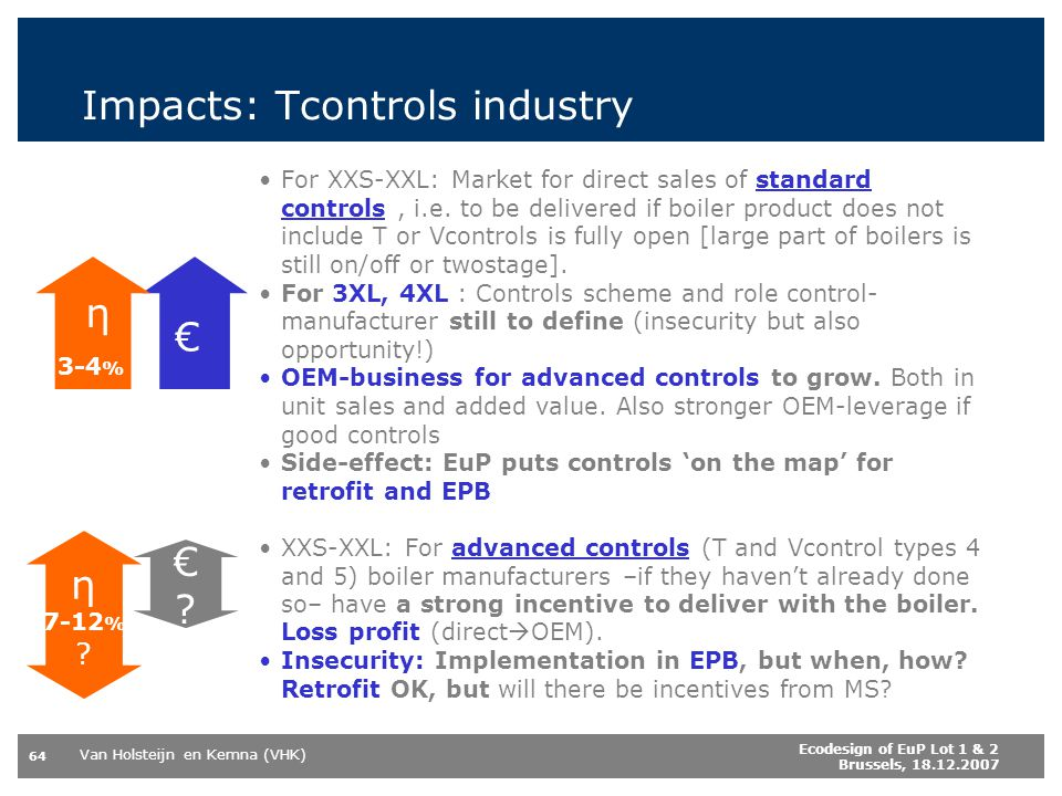 Impacts: Tcontrols industry