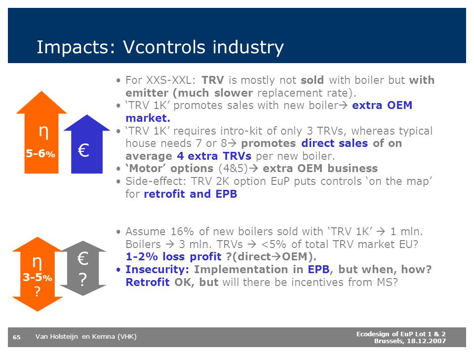Impacts: Vcontrols industry