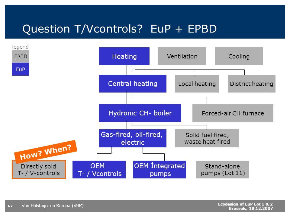 Question T/Vcontrols EuP + EPBD