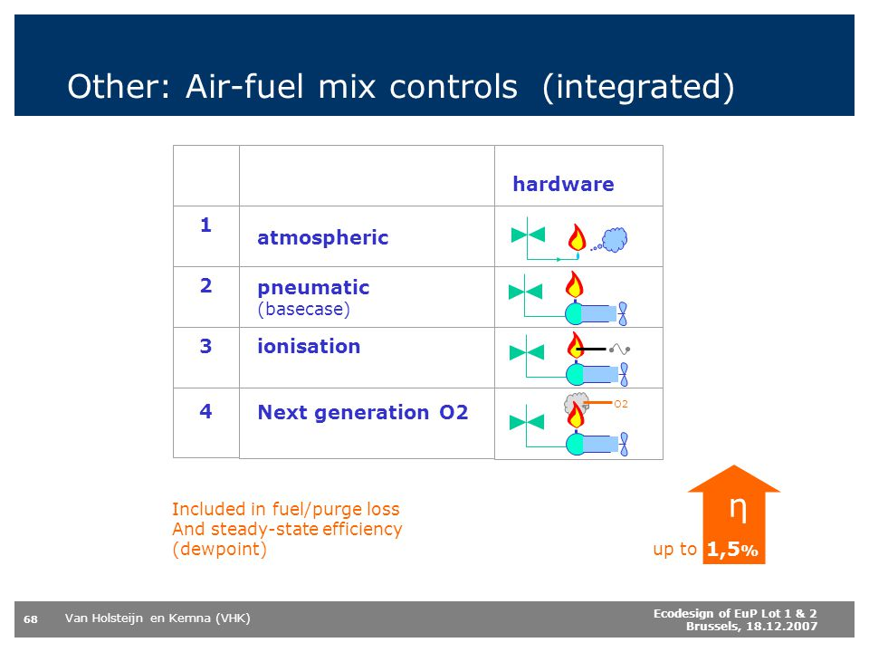 Other: Air-fuel mix controls (integrated)
