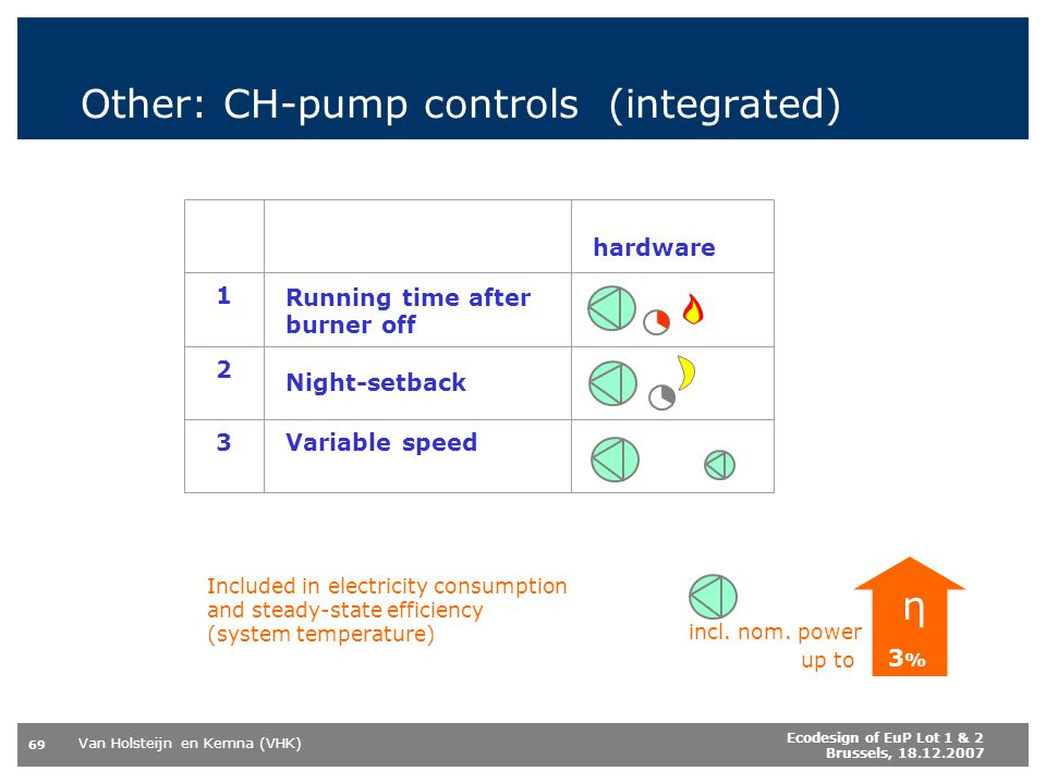 Other: CH-pump controls (integrated)