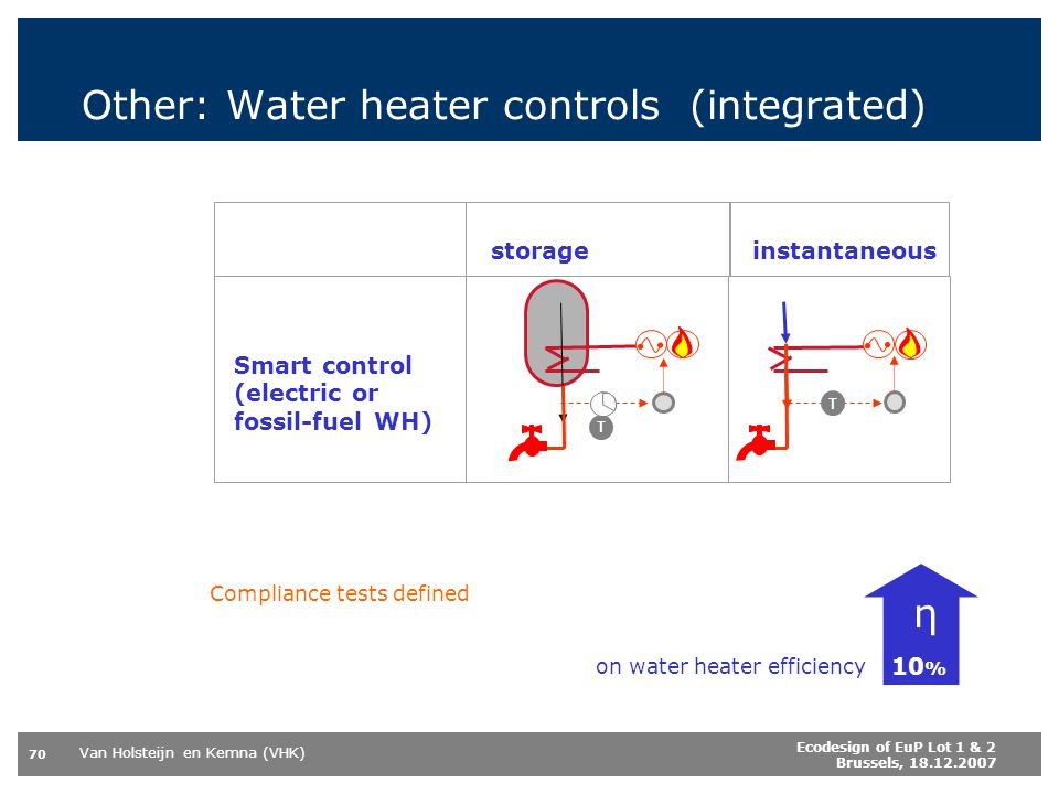 Other: Water heater controls (integrated)