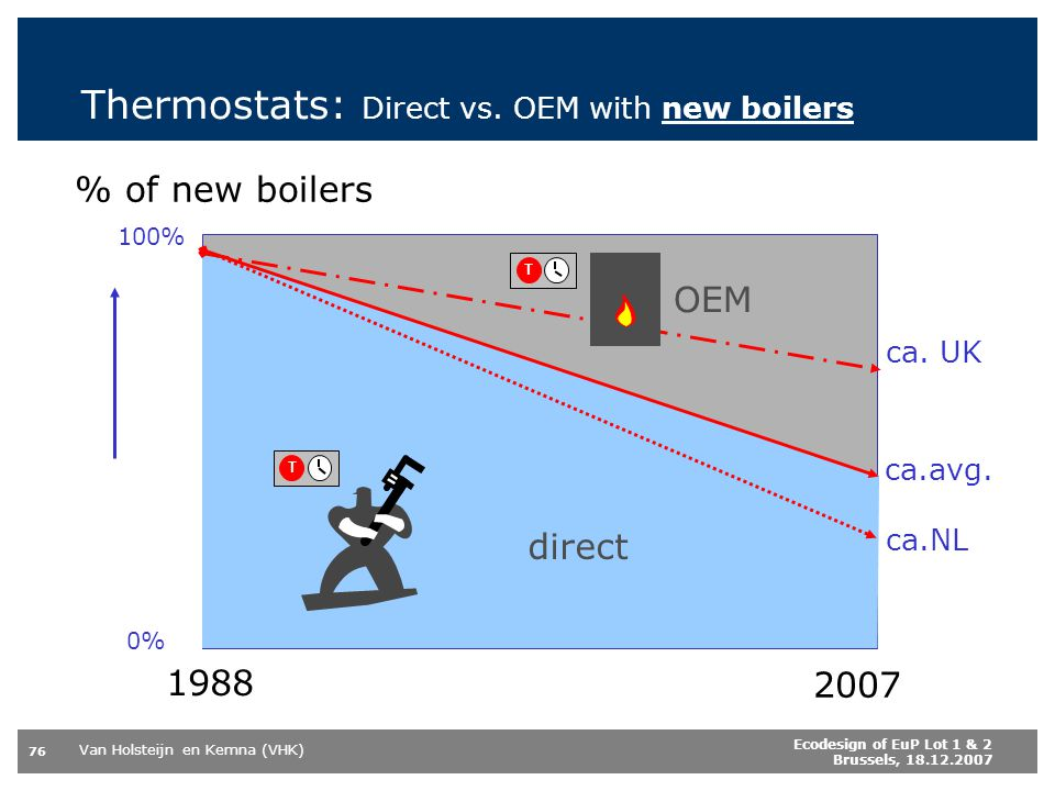 Thermostats: Direct vs. OEM with new boilers