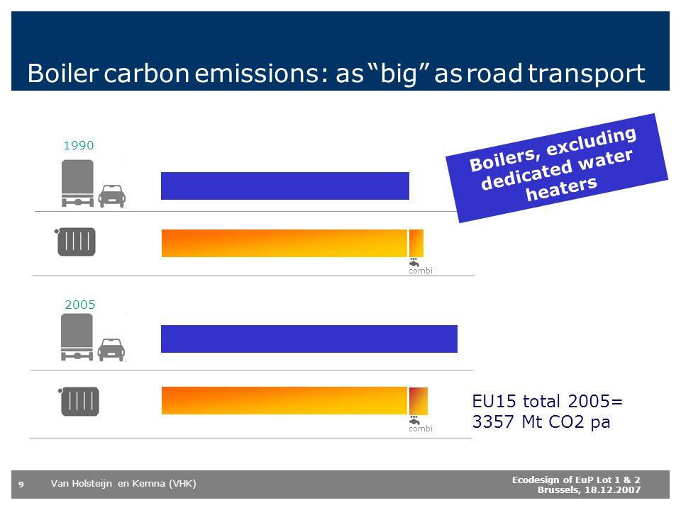 Boiler carbon emissions: as big as road transport