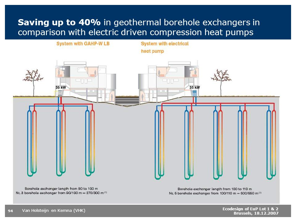 Saving up to 40% in geothermal borehole exchangers in comparison with electric driven compression heat pumps
