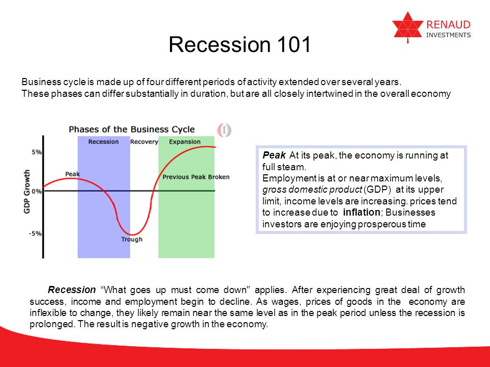 Recession 101 Business cycle is made up of four different periods of activity extended over several years.