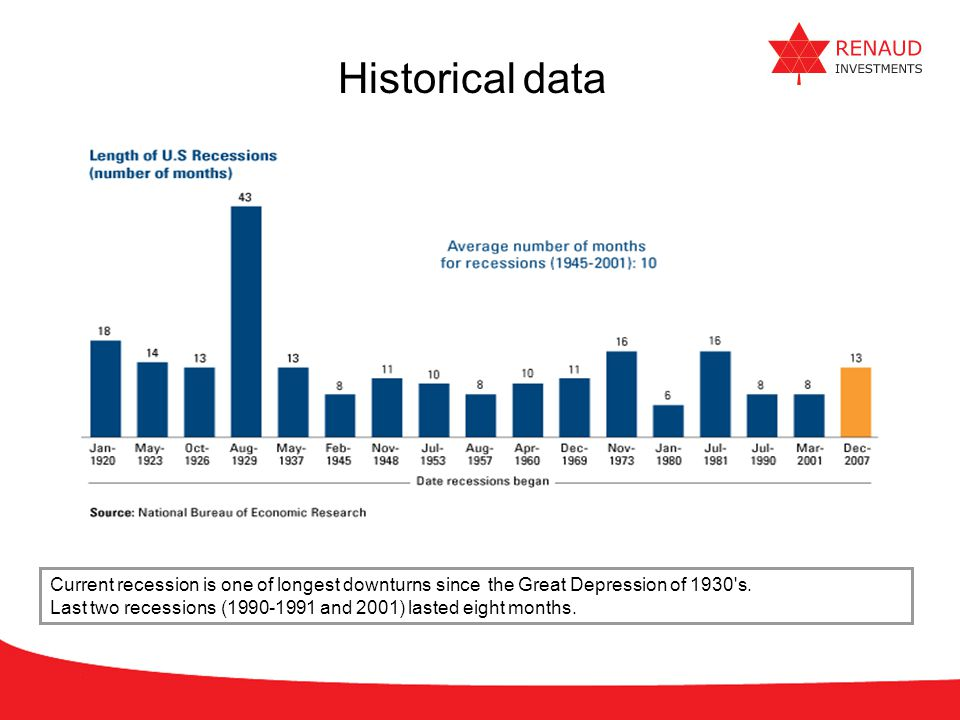 Historical data Current recession is one of longest downturns since the Great Depression of 1930 s.