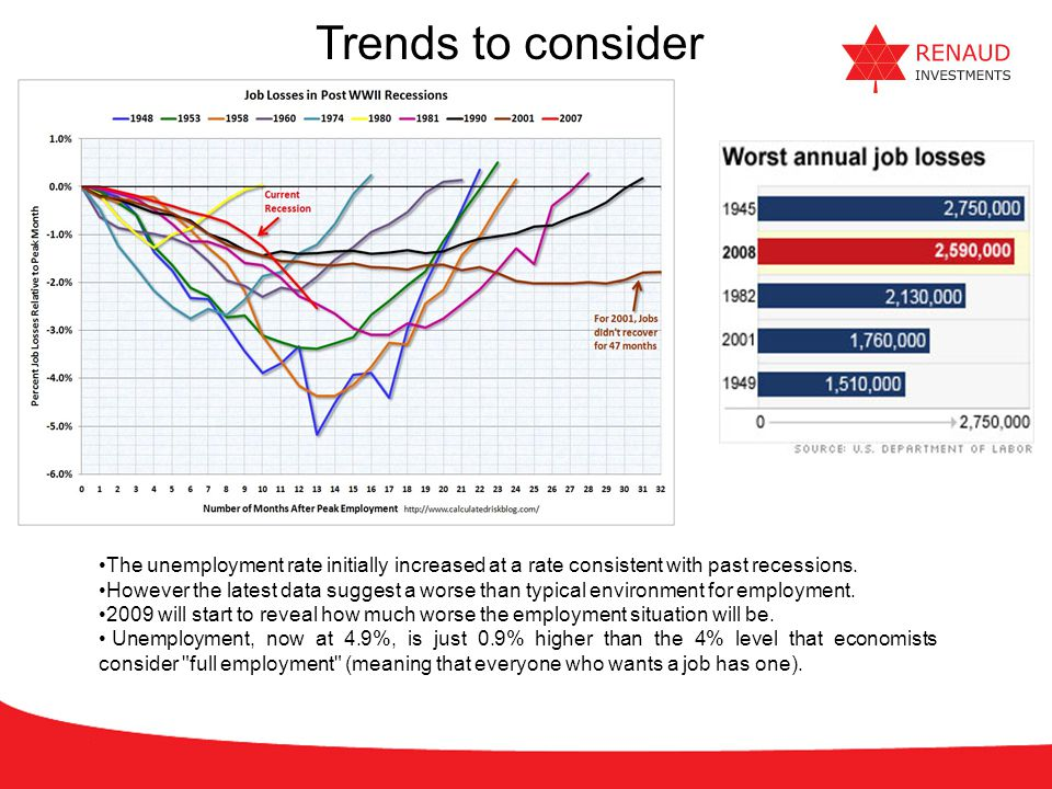 Trends to consider Source: 2009 Outlook – Council on Foreign Relations, November 2008.