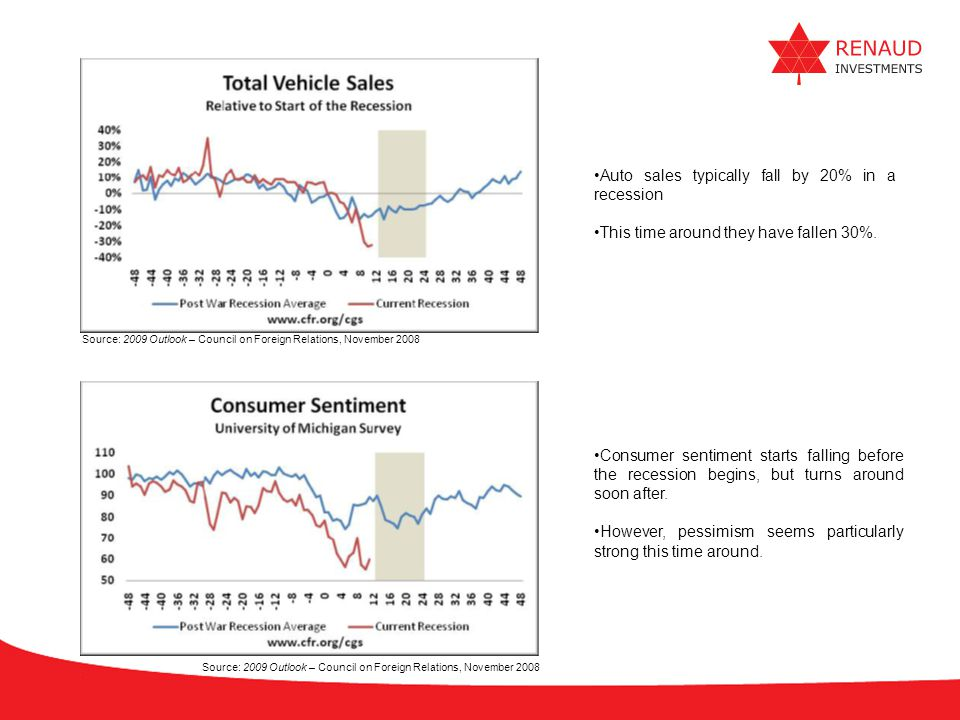 Auto sales typically fall by 20% in a recession
