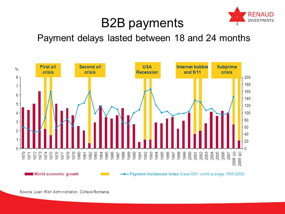 B2B payments Payment delays lasted between 18 and 24 months