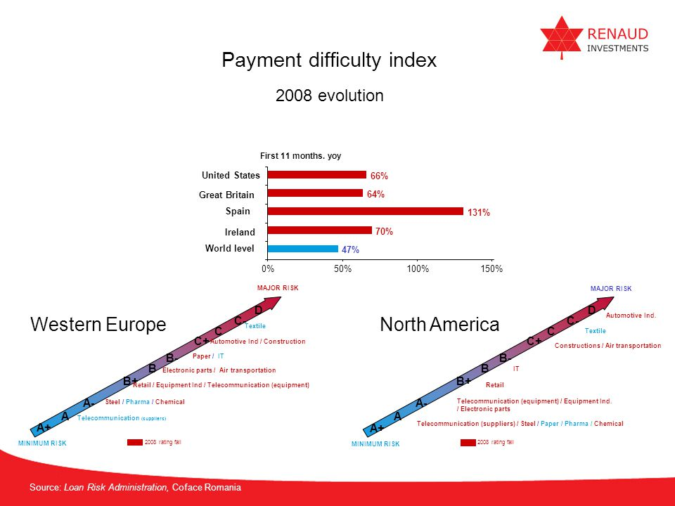 Payment difficulty index