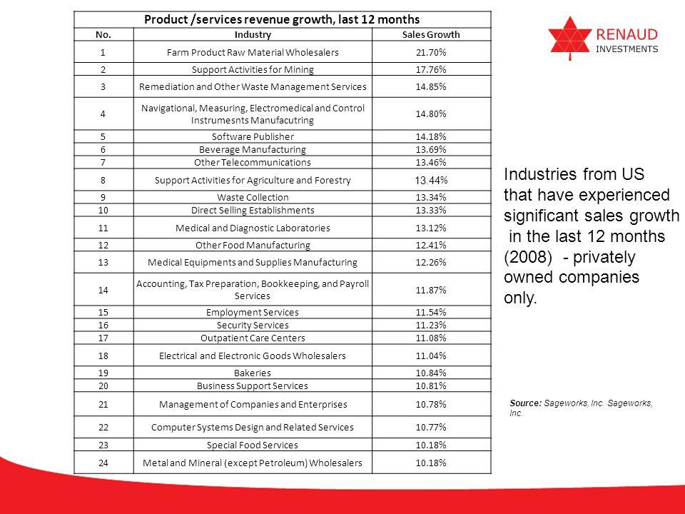 Product /services revenue growth, last 12 months