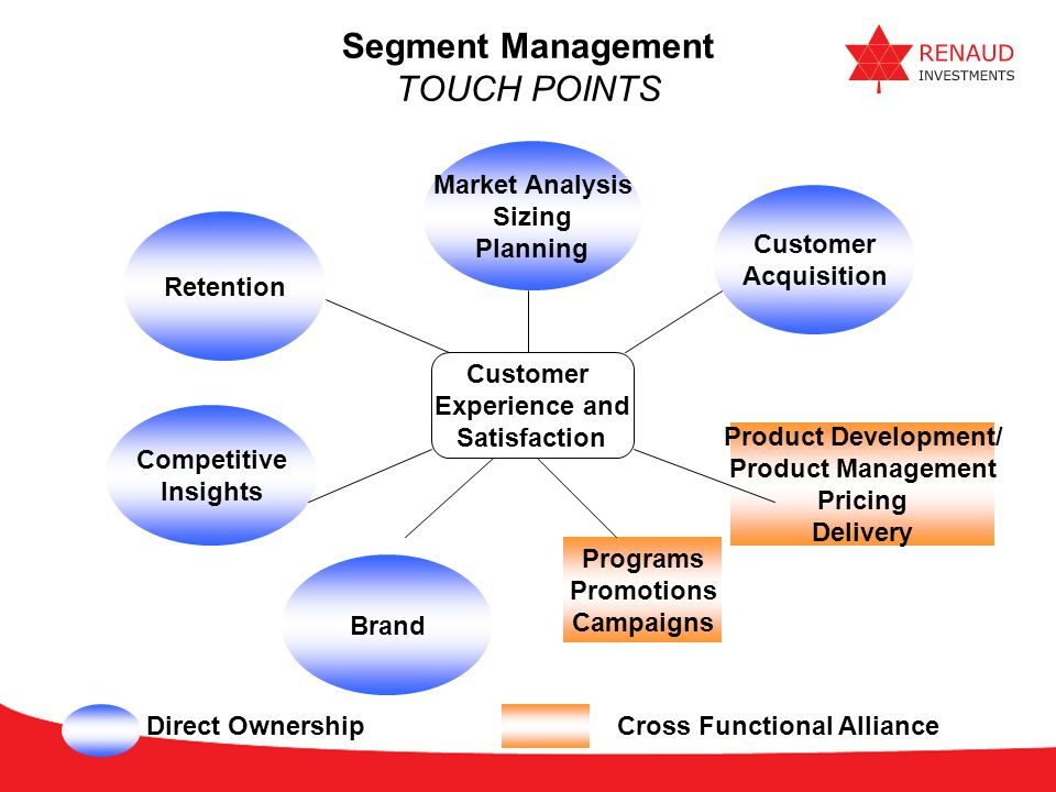 Segment Management TOUCH POINTS