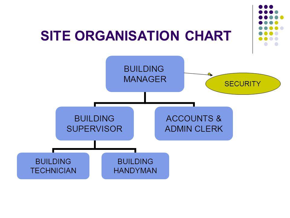 SITE ORGANISATION CHART