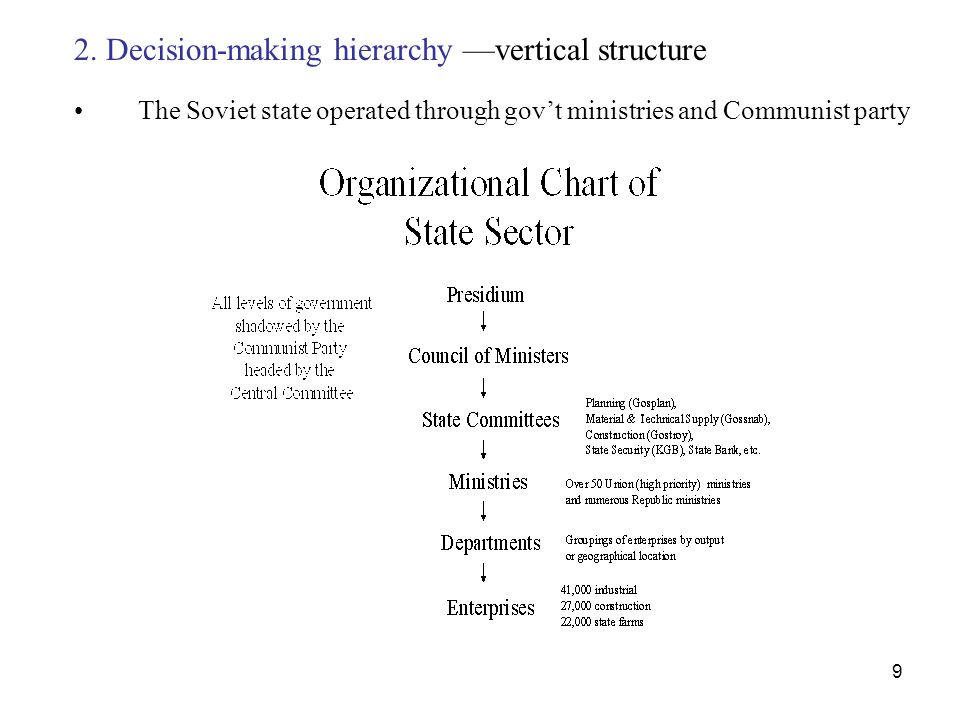 2. Decision-making hierarchy —vertical structure