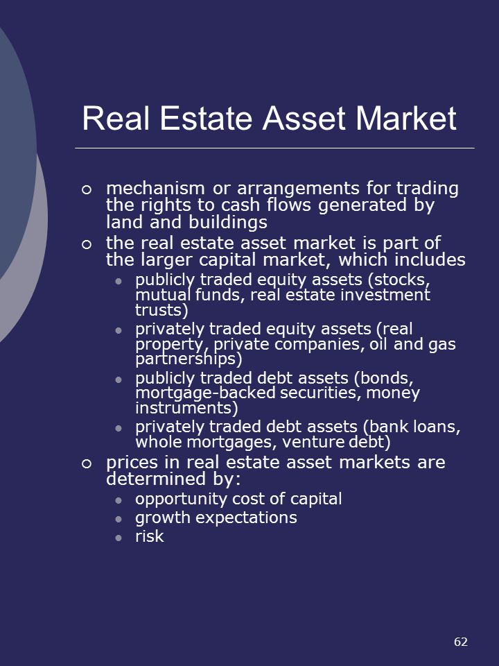 Real Estate Asset Market