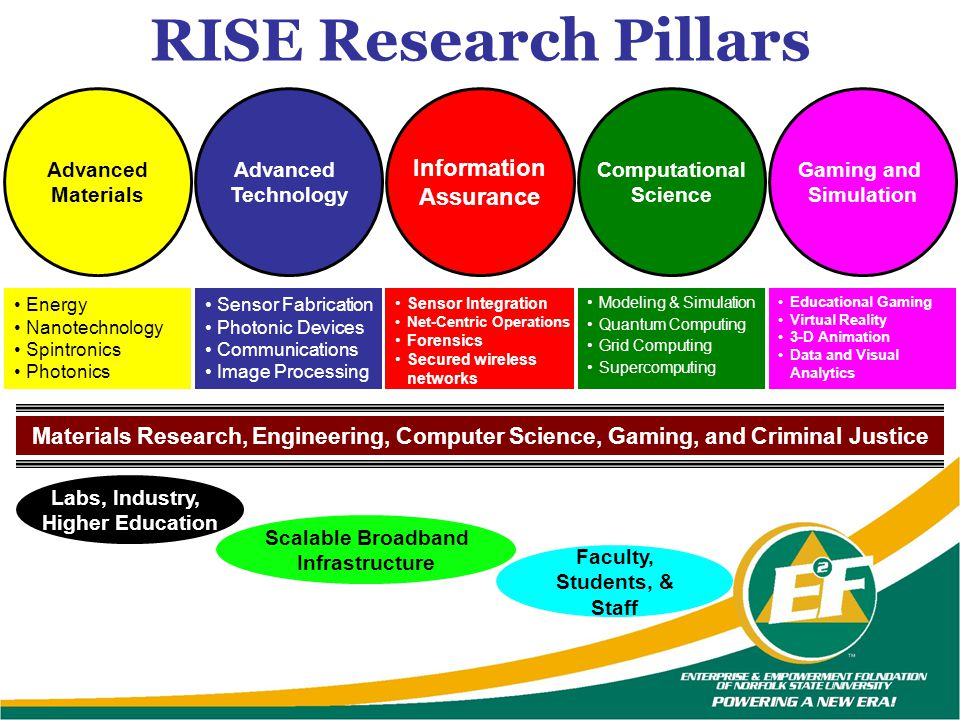 RISE Research Pillars Information Assurance