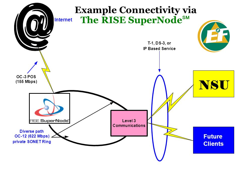 NSU Example Connectivity via The RISE SuperNodeSM Future Clients