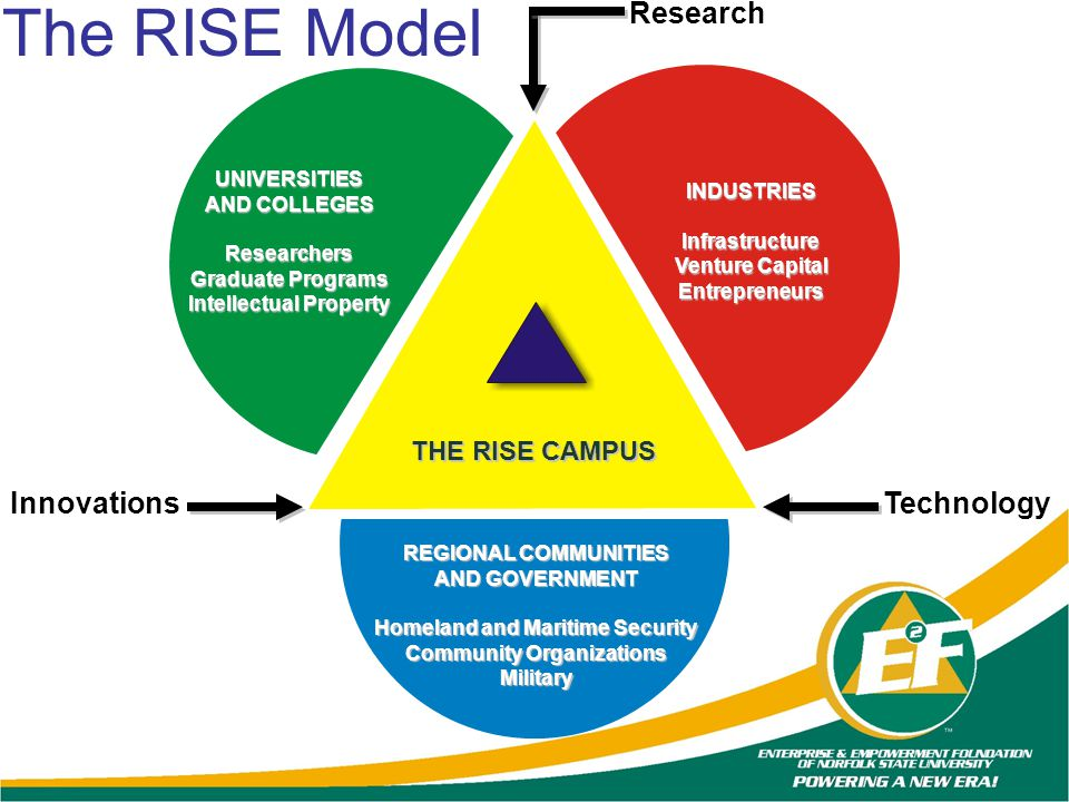 The RISE Model Research Innovations Technology THE RISE CAMPUS