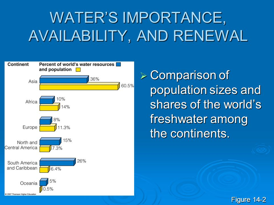 WATER'S IMPORTANCE, AVAILABILITY, AND RENEWAL