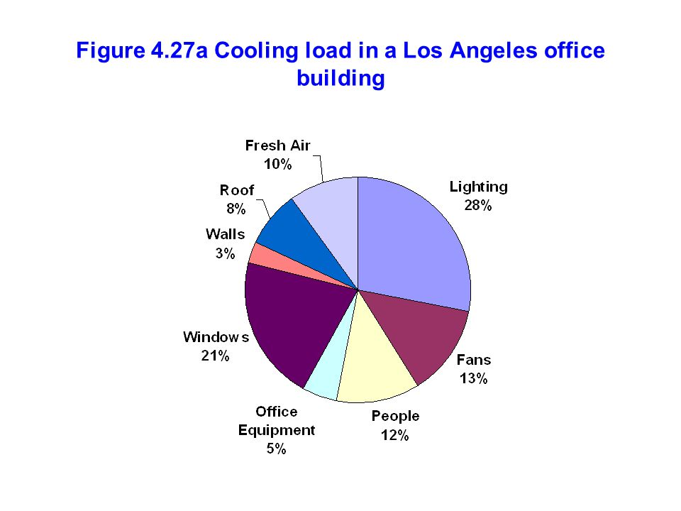 Figure 4.27a Cooling load in a Los Angeles office building