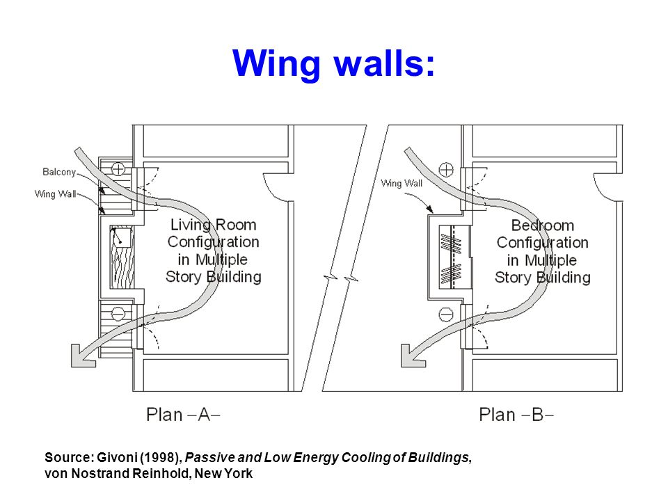 Wing walls: Source: Givoni (1998), Passive and Low Energy Cooling of Buildings, von Nostrand Reinhold, New York.