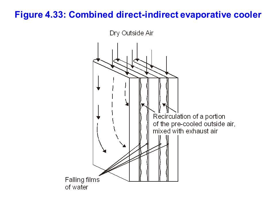 Figure 4.33: Combined direct-indirect evaporative cooler