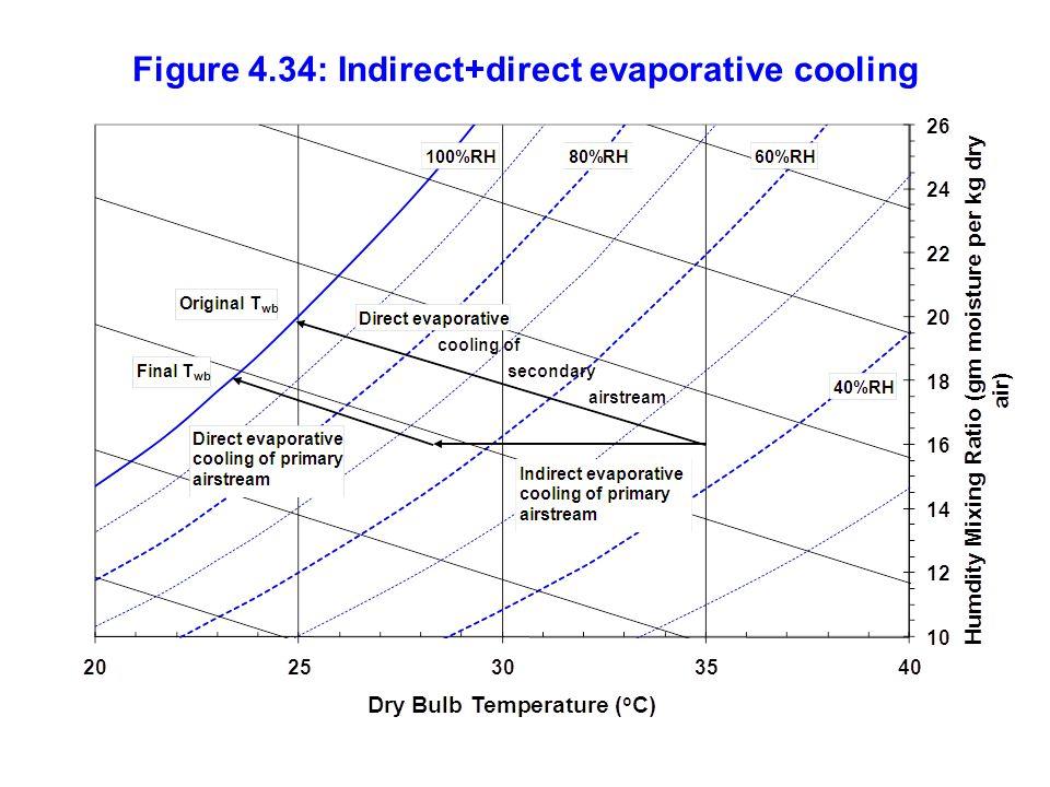 Figure 4.34: Indirect+direct evaporative cooling