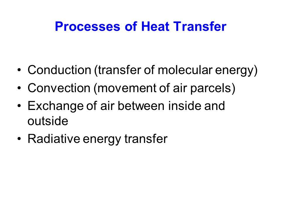 Processes of Heat Transfer