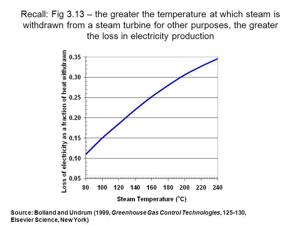 Recall: Fig 3.13 – the greater the temperature at which steam is withdrawn from a steam turbine for other purposes, the greater the loss in electricity production