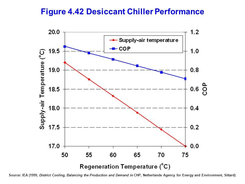 Figure 4.42 Desiccant Chiller Performance
