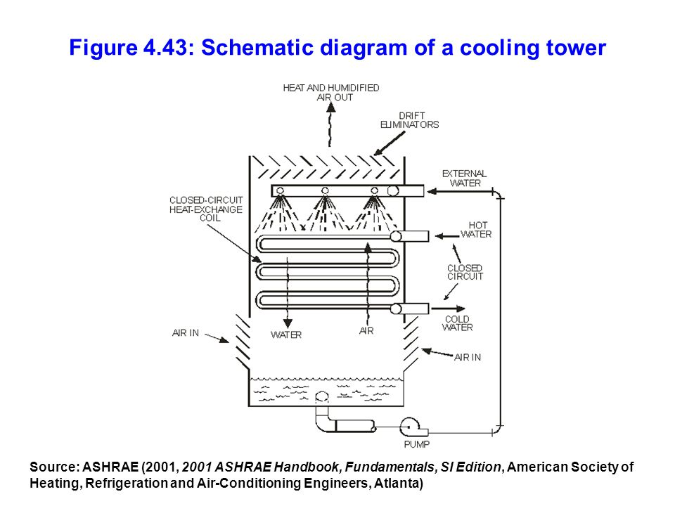 Figure 4.43: Schematic diagram of a cooling tower