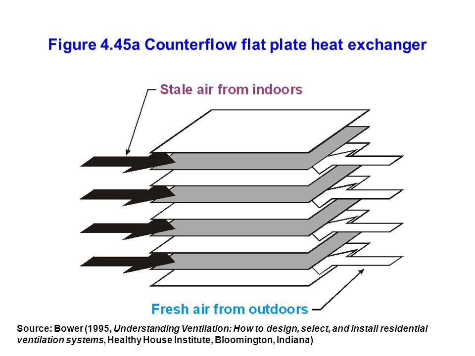 Figure 4.45a Counterflow flat plate heat exchanger