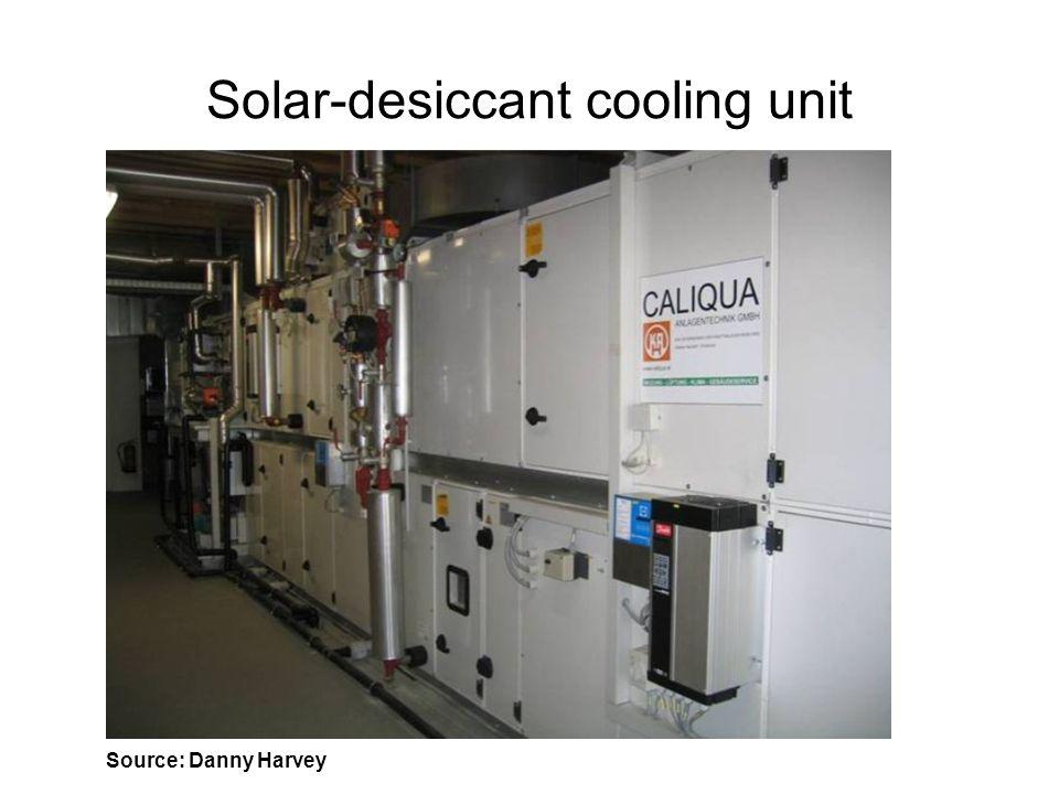 Solar-desiccant cooling unit
