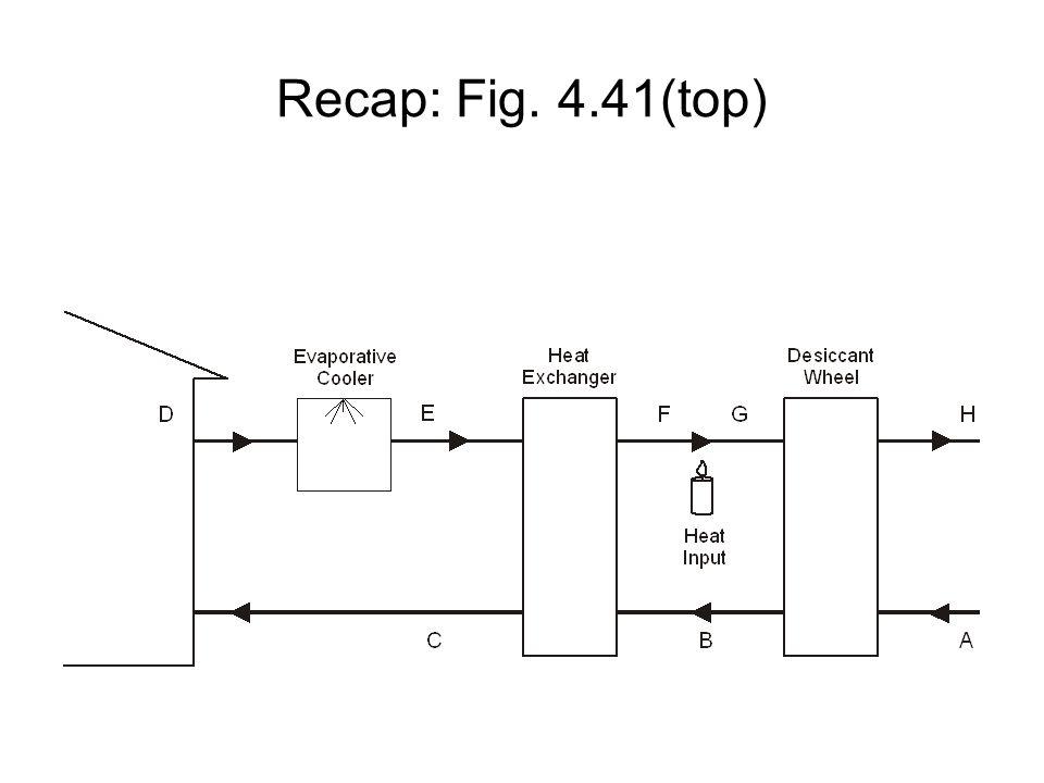 Recap: Fig. 4.41(top)