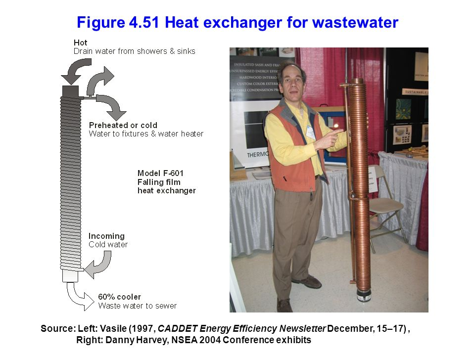 Figure 4.51 Heat exchanger for wastewater