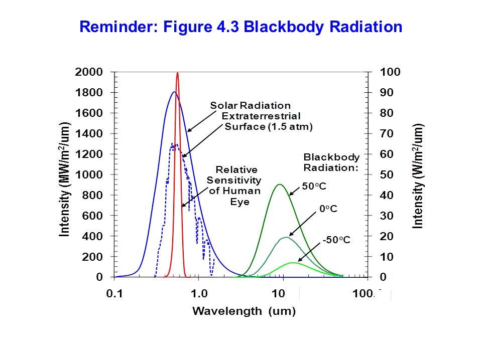 Reminder: Figure 4.3 Blackbody Radiation