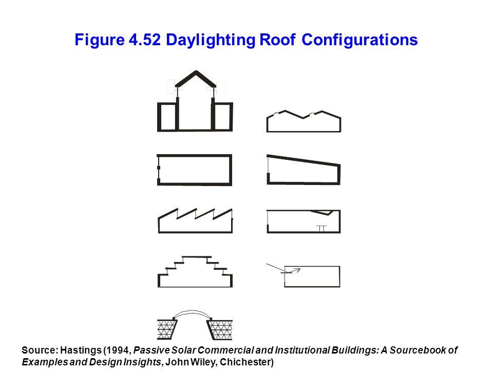 Figure 4.52 Daylighting Roof Configurations