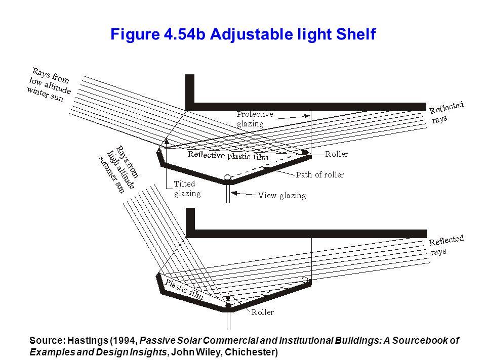 Figure 4.54b Adjustable light Shelf