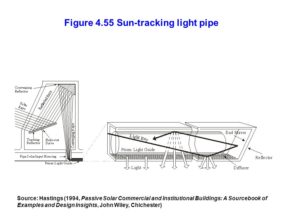 Figure 4.55 Sun-tracking light pipe
