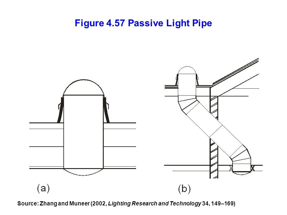 Figure 4.57 Passive Light Pipe