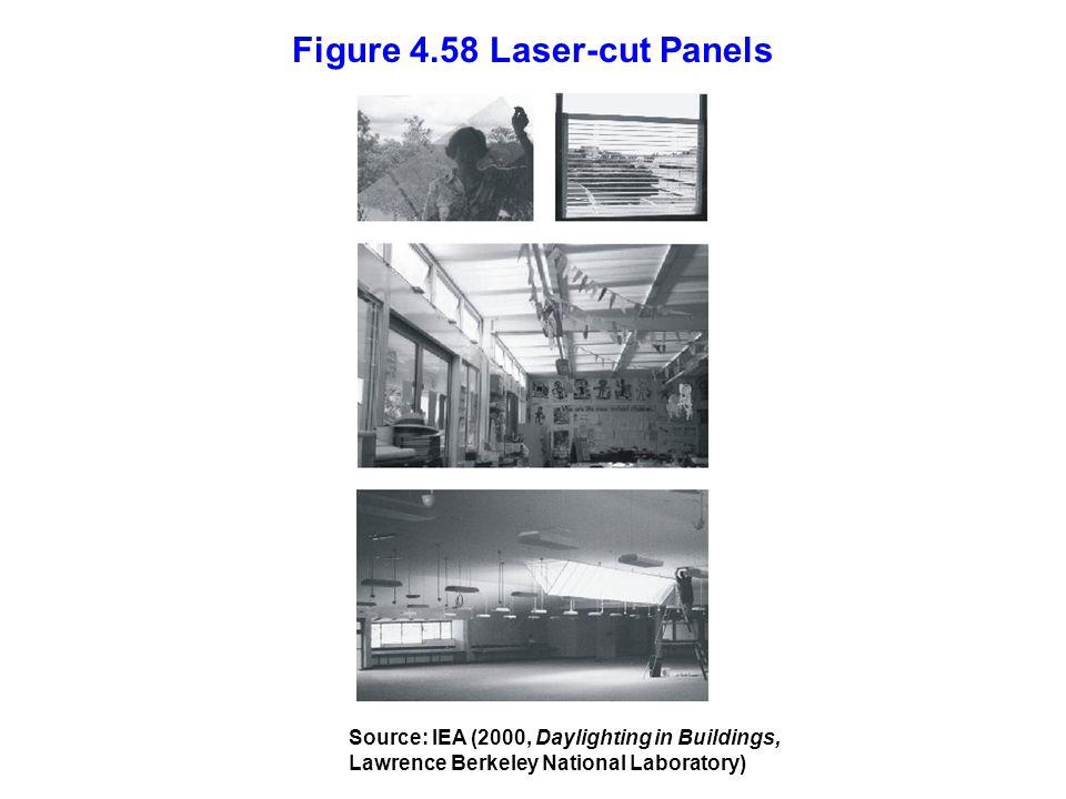 Figure 4.58 Laser-cut Panels