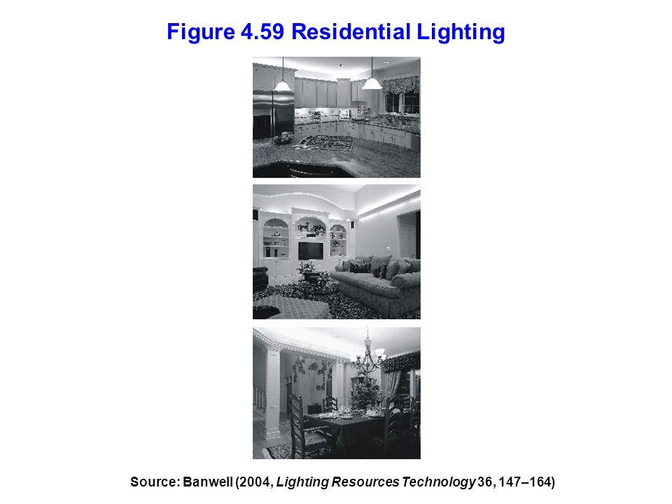 Figure 4.59 Residential Lighting
