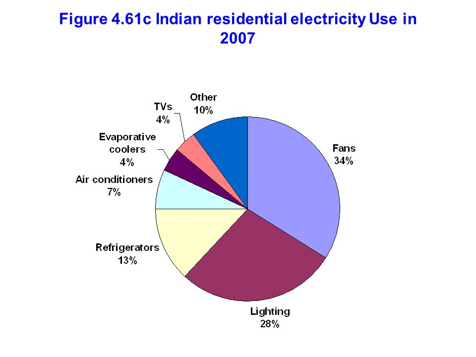 Figure 4.61c Indian residential electricity Use in 2007