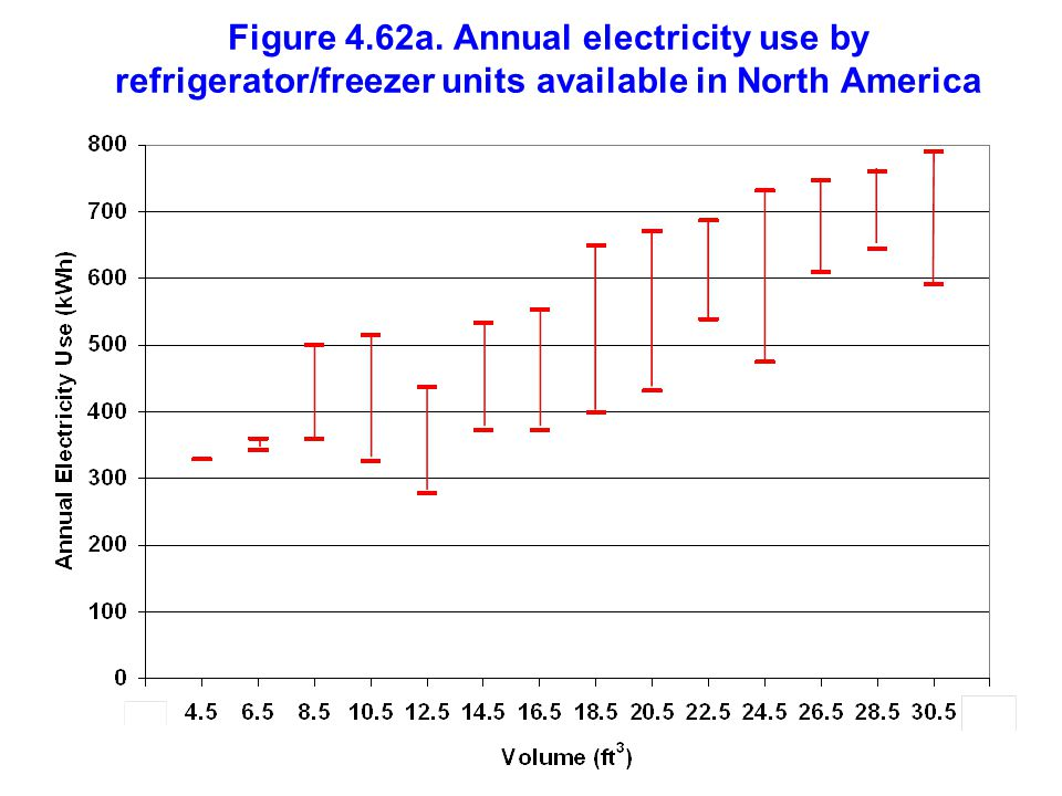 Figure 4.62a. Annual electricity use by refrigerator/freezer units available in North America