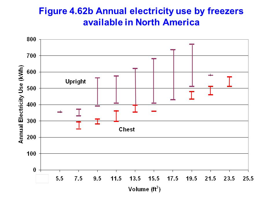 Figure 4.62b Annual electricity use by freezers available in North America