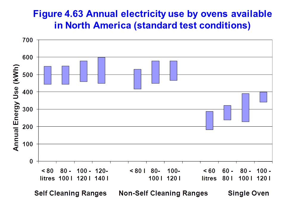 Figure 4.63 Annual electricity use by ovens available in North America (standard test conditions)