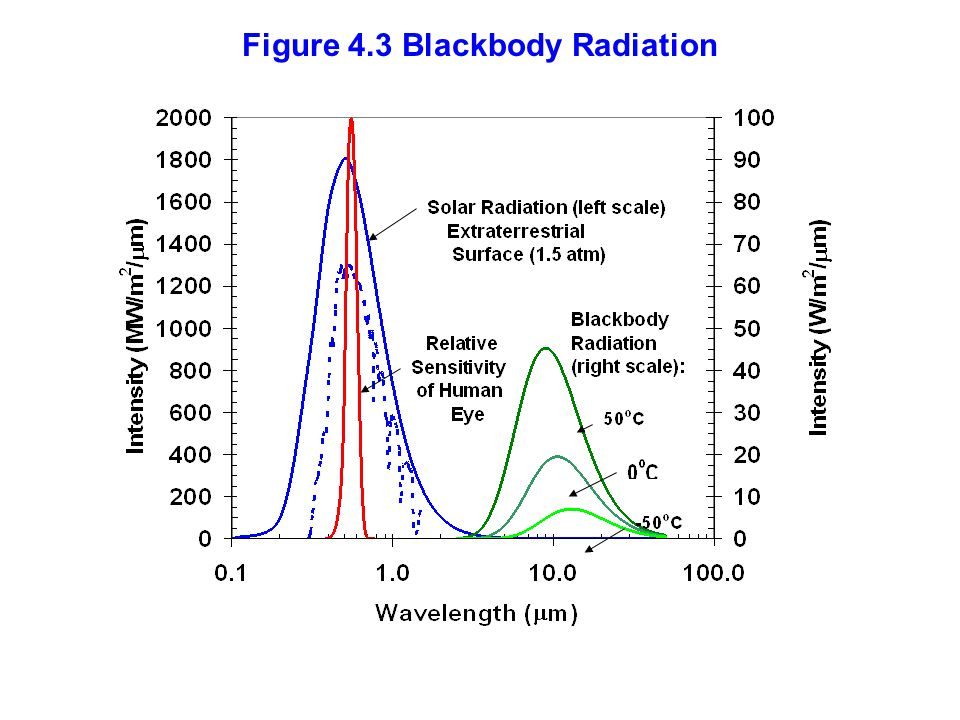 Figure 4.3 Blackbody Radiation